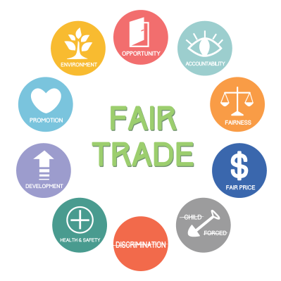 fair trade essay competition _hamish's essay why should we try to make our world trade more 'fair' we should try to make our world trade more 'fair', so that less economically developed.